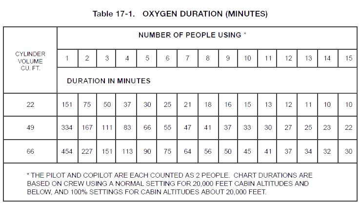 氧气持续时间