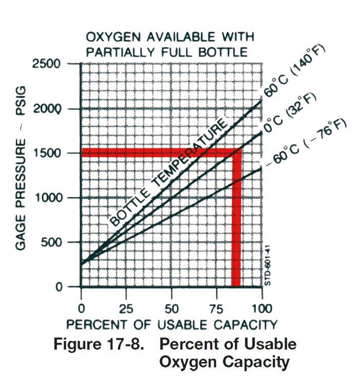 可用氧量估算